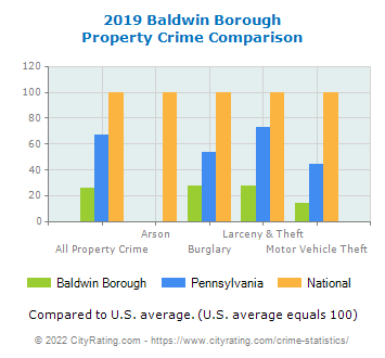 Baldwin Borough Property Crime vs. State and National Comparison