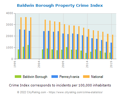 Baldwin Borough Property Crime vs. State and National Per Capita