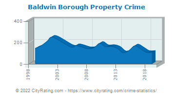 Baldwin Borough Property Crime