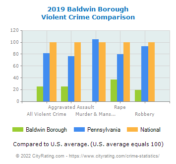 Baldwin Borough Violent Crime vs. State and National Comparison