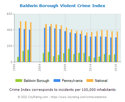 Baldwin Borough Violent Crime vs. State and National Per Capita