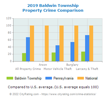 Baldwin Township Property Crime vs. State and National Comparison