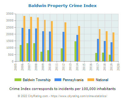 Baldwin Township Property Crime vs. State and National Per Capita