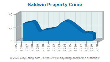 Baldwin Township Property Crime