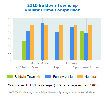 Baldwin Township Violent Crime vs. State and National Comparison