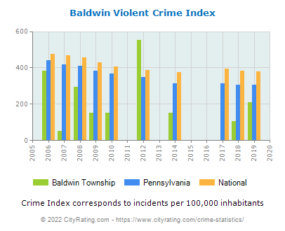 Baldwin Township Violent Crime vs. State and National Per Capita