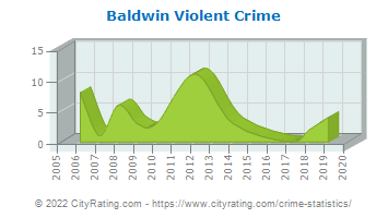 Baldwin Township Violent Crime