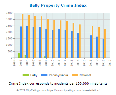 Bally Property Crime vs. State and National Per Capita