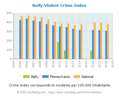 Bally Violent Crime vs. State and National Per Capita