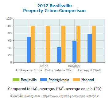 Beallsville Property Crime vs. State and National Comparison