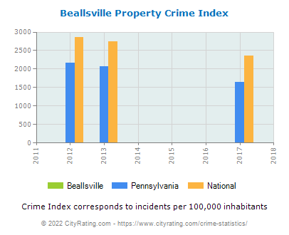 Beallsville Property Crime vs. State and National Per Capita