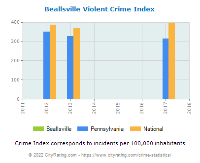 Beallsville Violent Crime vs. State and National Per Capita