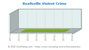 Beallsville Violent Crime