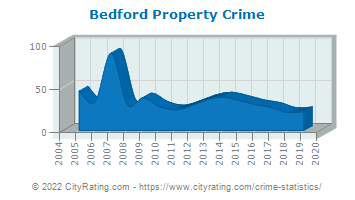 Bedford Property Crime