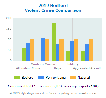Bedford Violent Crime vs. State and National Comparison