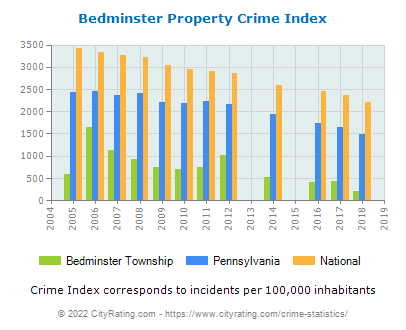 Bedminster Township Property Crime vs. State and National Per Capita
