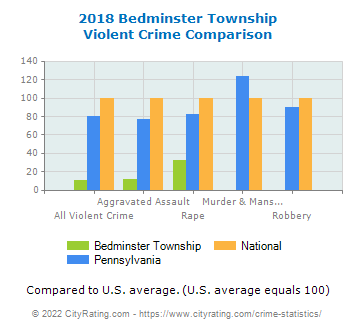 Bedminster Township Violent Crime vs. State and National Comparison