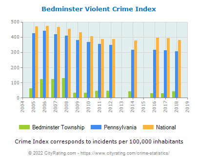 Bedminster Township Violent Crime vs. State and National Per Capita