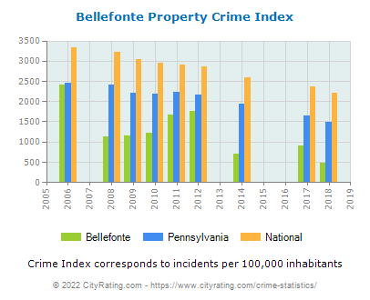 Bellefonte Property Crime vs. State and National Per Capita