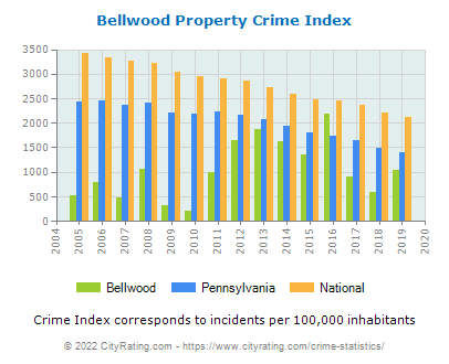 Bellwood Property Crime vs. State and National Per Capita