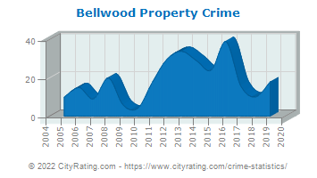 Bellwood Property Crime