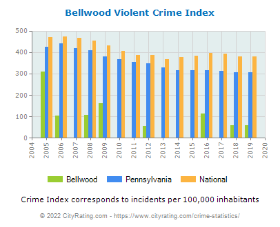 Bellwood Violent Crime vs. State and National Per Capita