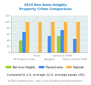 Ben Avon Heights Property Crime vs. State and National Comparison