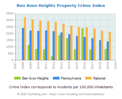 Ben Avon Heights Property Crime vs. State and National Per Capita