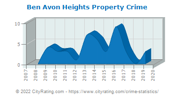 Ben Avon Heights Property Crime