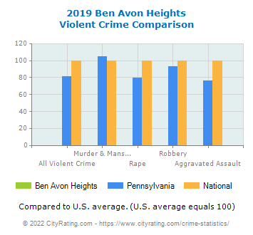 Ben Avon Heights Violent Crime vs. State and National Comparison