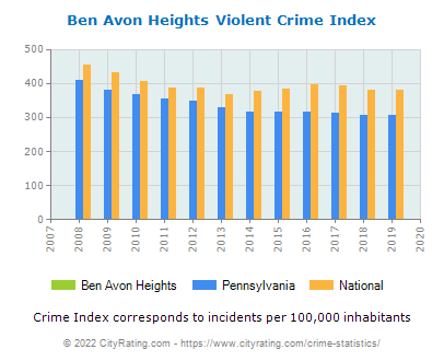 Ben Avon Heights Violent Crime vs. State and National Per Capita