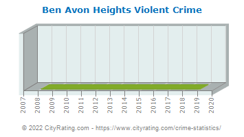 Ben Avon Heights Violent Crime