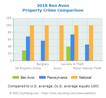 Ben Avon Property Crime vs. State and National Comparison