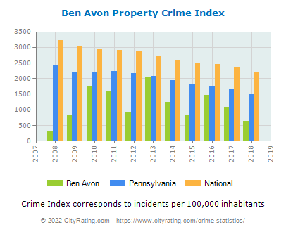 Ben Avon Property Crime vs. State and National Per Capita