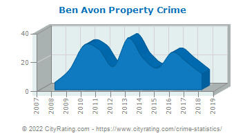 Ben Avon Property Crime