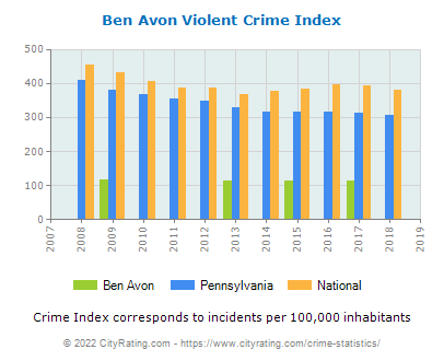 Ben Avon Violent Crime vs. State and National Per Capita