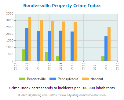 Bendersville Property Crime vs. State and National Per Capita