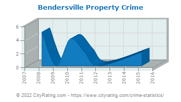 Bendersville Property Crime