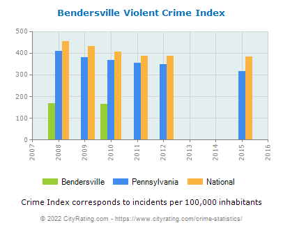 Bendersville Violent Crime vs. State and National Per Capita