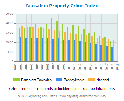 Bensalem Township Property Crime vs. State and National Per Capita