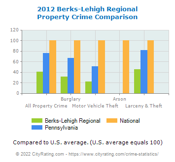 Berks-Lehigh Regional Property Crime vs. State and National Comparison