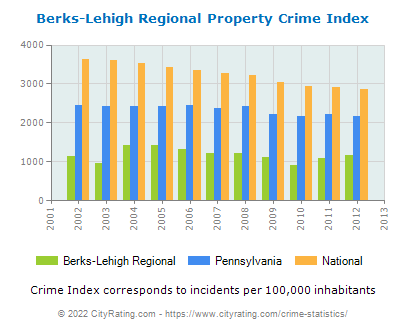 Berks-Lehigh Regional Property Crime vs. State and National Per Capita