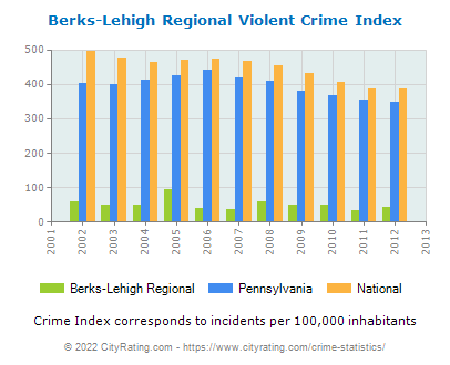 Berks-Lehigh Regional Violent Crime vs. State and National Per Capita