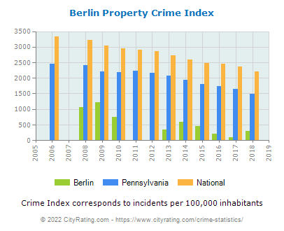 Berlin Property Crime vs. State and National Per Capita