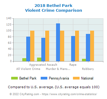 Bethel Park Violent Crime vs. State and National Comparison