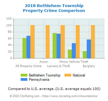 Bethlehem Township Property Crime vs. State and National Comparison