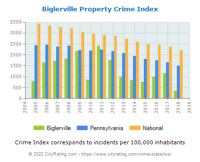 Biglerville Property Crime vs. State and National Per Capita