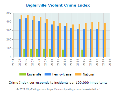 Biglerville Violent Crime vs. State and National Per Capita