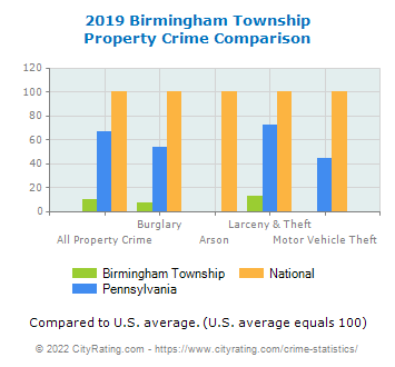 Birmingham Township Property Crime vs. State and National Comparison