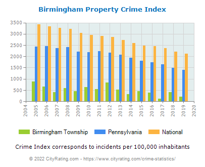 Birmingham Township Property Crime vs. State and National Per Capita